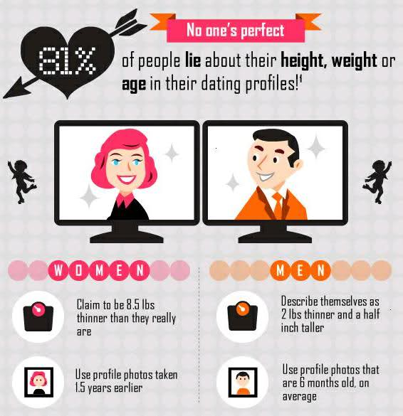What to wear in your online dating profile