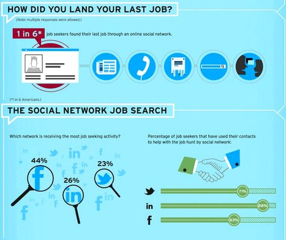 the social job search reputation911