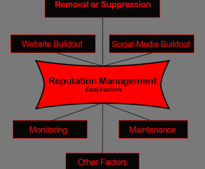 Reputation Management Cost