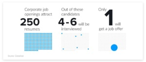 5 tips to help you get a new job in 2020 statistics