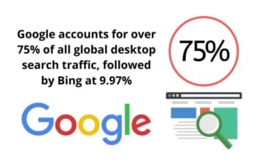 Global Desktop Search Traffic Percentages - How to Improve Your Google Search Ranking