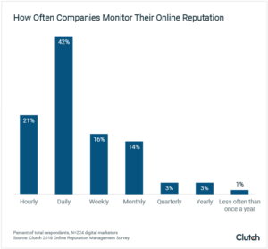 How Often Companies Monitor their Online Reputation