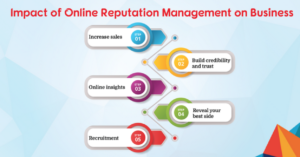 Impact of Online Reputation Management for Business - Crisis Management