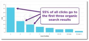 Organic Search Results Statistics
