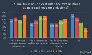 Reputation Management Customer Reviews