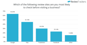 Review Site Statistics - How to Remove Negative Feedback