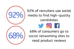 Social Media Statistics for Recruiters and Consumers